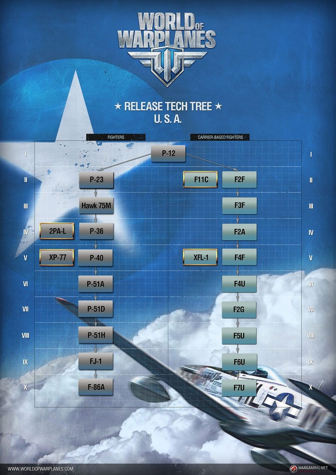 World of Warplanes United States Technology Tree