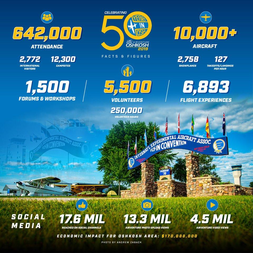 Oshkosh Air Show 2020.Eaa Airventure Oshkosh 2019 Another Record Year