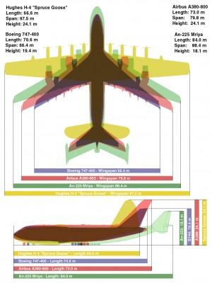 Giant_Plane_Comparison